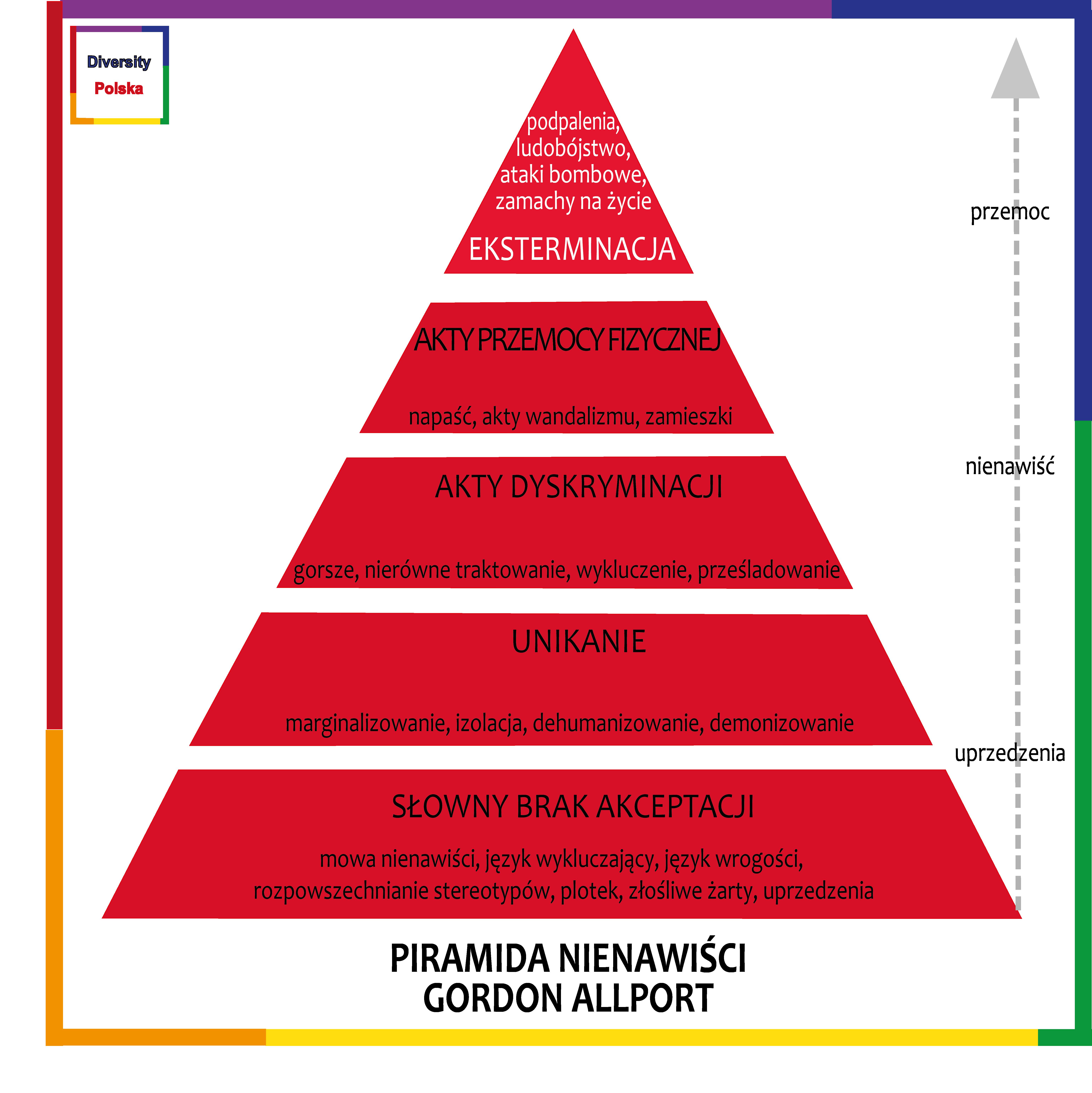 Piramida nienawiści Diversity Polska